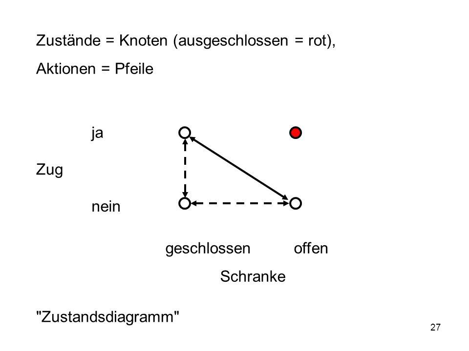 27 nein Zug geschlossen offen Schranke Zustände = Knoten (ausgeschlossen = rot), Aktionen = Pfeile ja