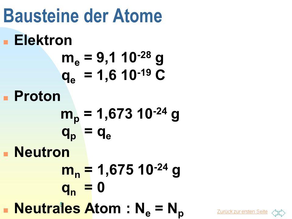 Zurück zur ersten Seite 5 Bausteine der Atome Elektron m e = 9,1 10 -28 g q e = 1,6 10 -19 C Proton m p = 1,673 10 -24 g q p = q e Neutron m n = 1,675 10 -24 g q n = 0 Neutrales Atom : N e = N p