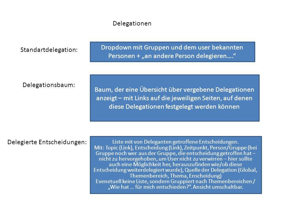 Delegationen Standartdelegation: Dropdown mit Gruppen und dem user bekannten Personen + an andere Person delegieren…. Delegationsbaum: Baum, der eine