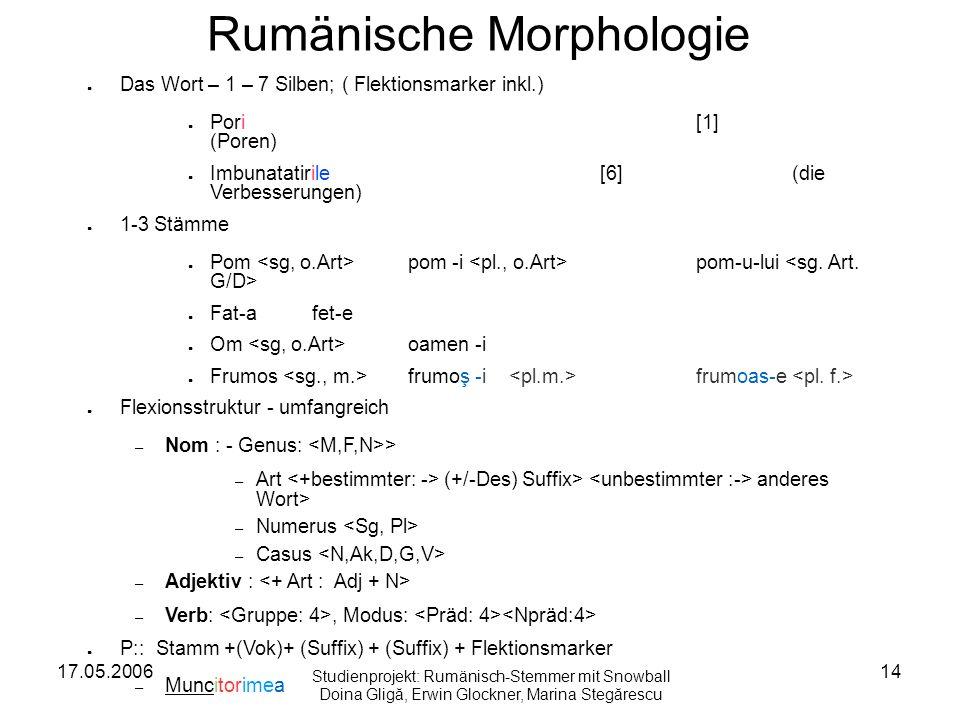17.05.200614 Rumänische Morphologie Das Wort – 1 – 7 Silben; ( Flektionsmarker inkl.) Pori[1] (Poren) Imbunatatirile[6](die Verbesserungen) 1-3 Stämme Pom pom -i pom-u-lui Fat-afet-e Om oamen -i Frumos frumoş -i frumoas-e Flexionsstruktur - umfangreich – Nom : - Genus: > – Art (+/-Des) Suffix> anderes Wort> – Numerus – Casus – Adjektiv : – Verb:, Modus: P:: Stamm +(Vok)+ (Suffix) + (Suffix) + Flektionsmarker – Muncitorimea Studienprojekt: Rumänisch-Stemmer mit Snowball Doina Gligă, Erwin Glockner, Marina Stegărescu