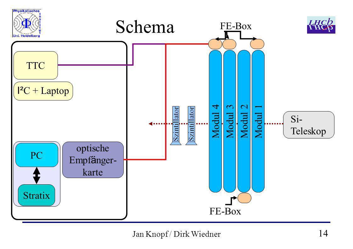 14 Jan Knopf / Dirk Wiedner Schema optische Empf ä nger- karte PC Stratix TTC Szintillator Modul 4 I² C + Laptop Szintillator Modul 3Modul 2Modul 1 FE-Box Si- Teleskop