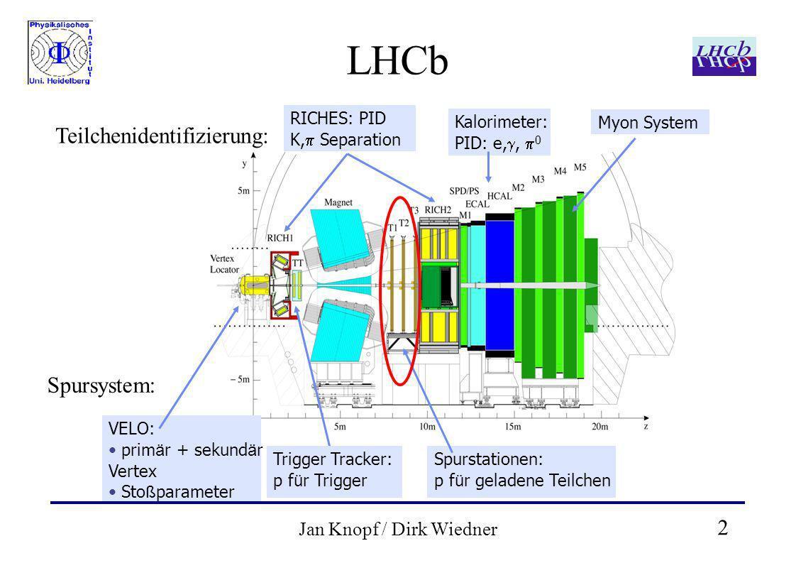 2 Jan Knopf / Dirk Wiedner LHCb RICHES: PID K, Separation Kalorimeter: PID: e,, 0 Myon System VELO: prim ä r + sekund ä r Vertex Sto ß parameter Trigger Tracker: p f ü r Trigger Spurstationen: p f ü r geladene Teilchen Teilchenidentifizierung: Spursystem: