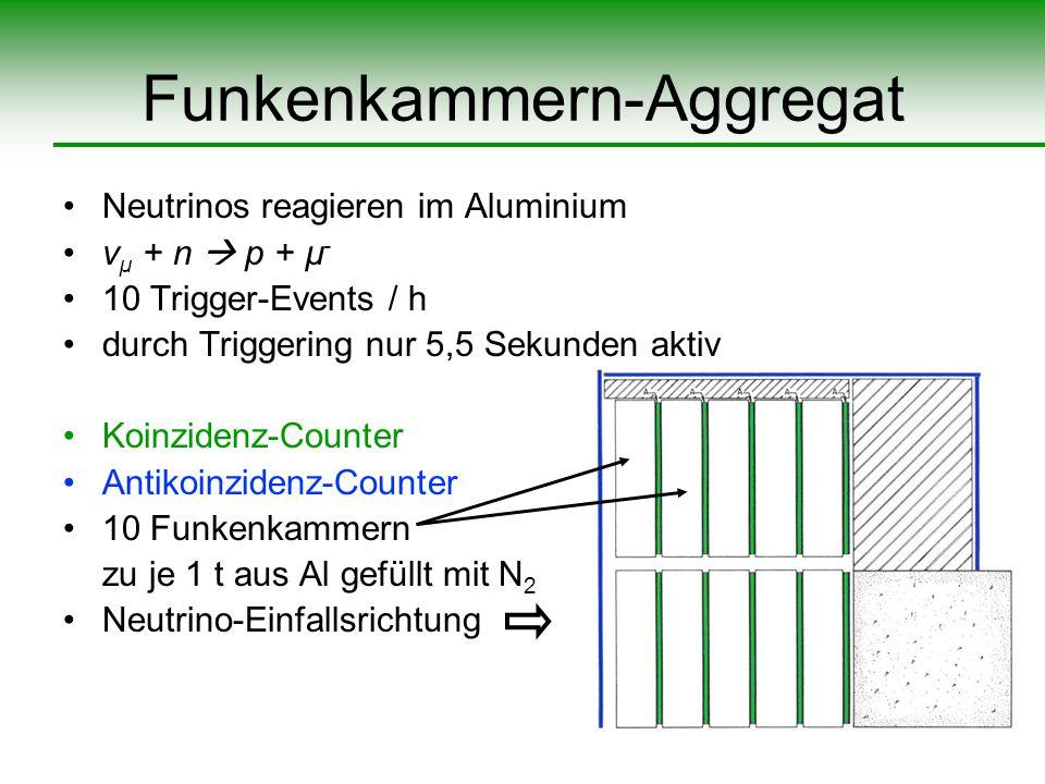 Funkenkammern-Aggregat Neutrinos reagieren im Aluminium ν µ + n p + µ - 10 Trigger-Events / h durch Triggering nur 5,5 Sekunden aktiv Koinzidenz-Count