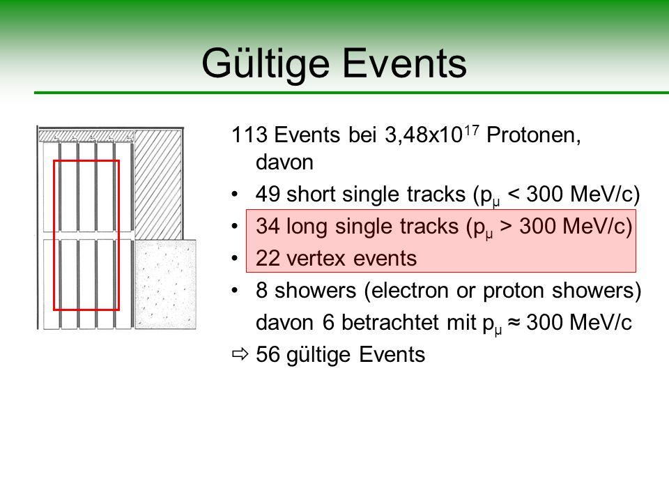 Gültige Events 113 Events bei 3,48x10 17 Protonen, davon 49 short single tracks (p µ < 300 MeV/c) 34 long single tracks (p µ > 300 MeV/c) 22 vertex ev