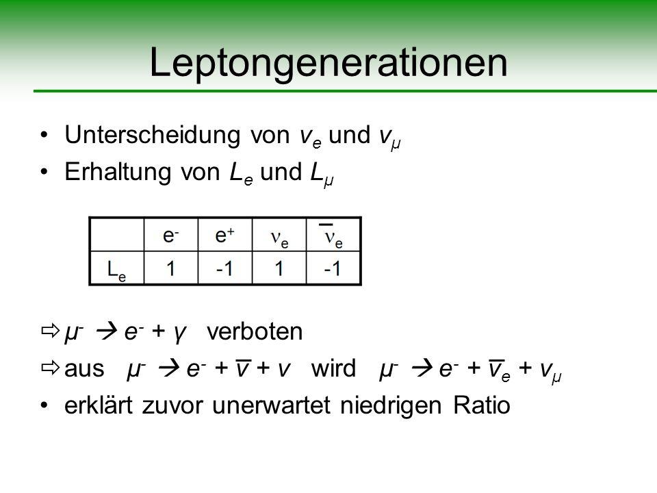 Leptongenerationen Unterscheidung von ν e und ν µ Erhaltung von L e und L µ µ - e - + γ verboten aus µ - e - + ν + ν wird µ - e - + ν e + ν µ erklärt