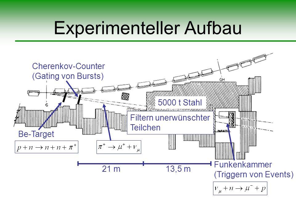 Experimenteller Aufbau 21 m 13,5 m Funkenkammer (Triggern von Events) Cherenkov-Counter (Gating von Bursts) Be-Target 5000 t Stahl Filtern unerwünscht