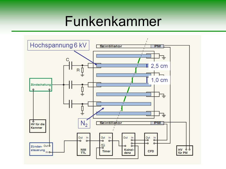 Funkenkammer 2,5 cm 1,0 cm N2N2 Hochspannung 6 kV