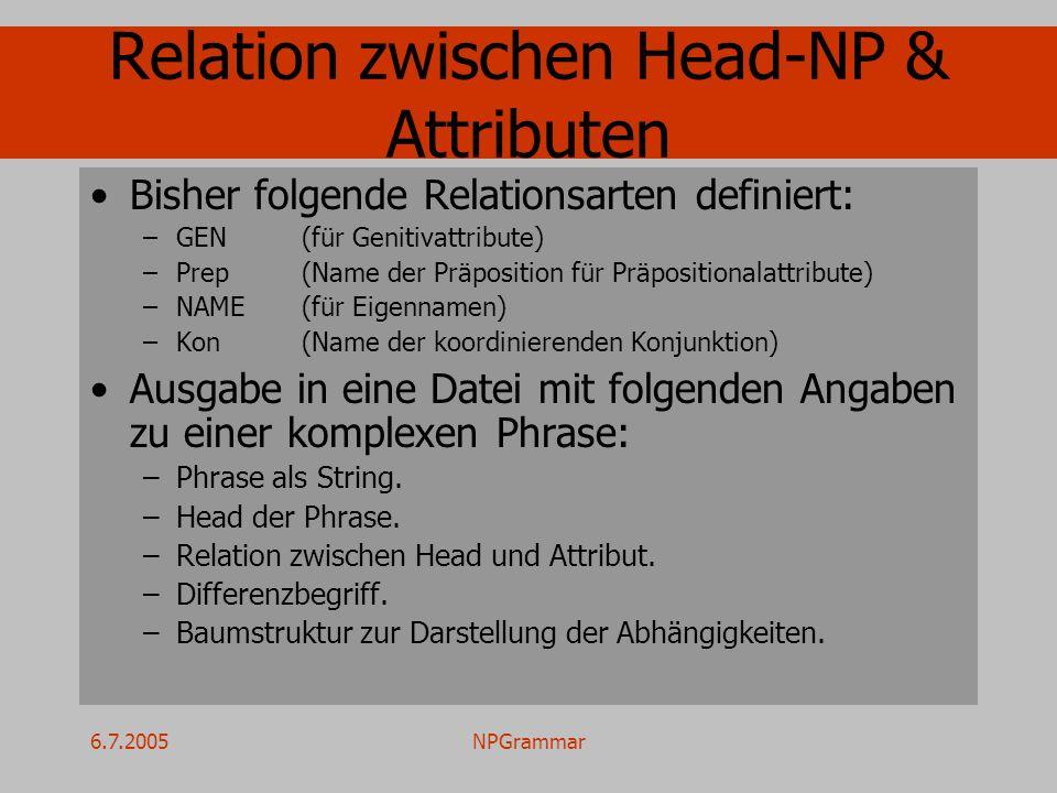 6.7.2005NPGrammar Relation zwischen Head-NP & Attributen Bisher folgende Relationsarten definiert: –GEN(für Genitivattribute) –Prep(Name der Präposition für Präpositionalattribute) –NAME(für Eigennamen) –Kon(Name der koordinierenden Konjunktion) Ausgabe in eine Datei mit folgenden Angaben zu einer komplexen Phrase: –Phrase als String.
