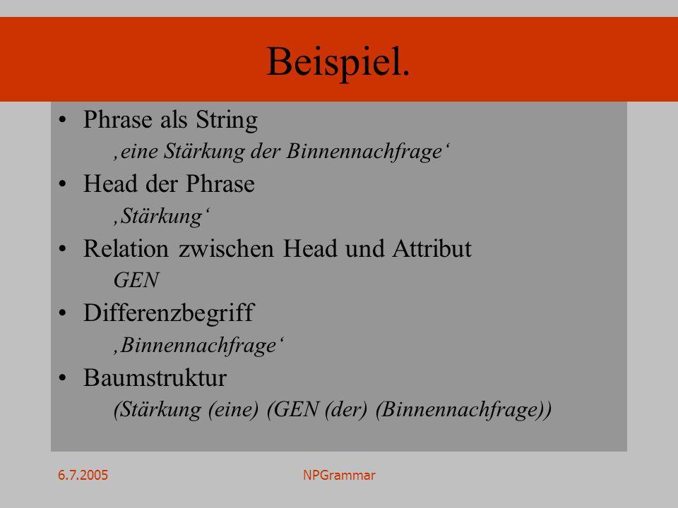 6.7.2005NPGrammar Beispiel. Phrase als String eine Stärkung der Binnennachfrage Head der Phrase Stärkung Relation zwischen Head und Attribut GEN Diffe