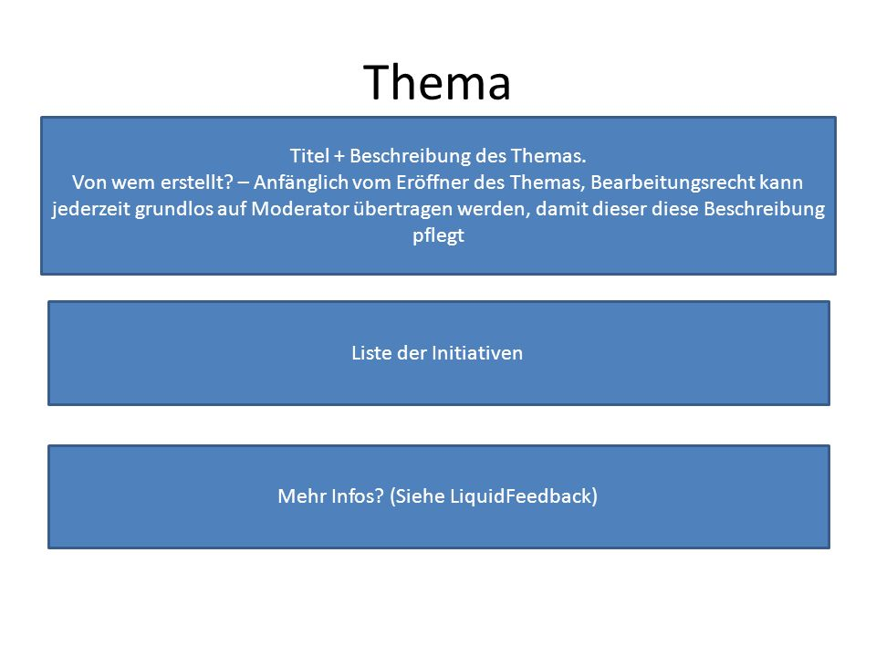 Thema Titel + Beschreibung des Themas. Von wem erstellt.