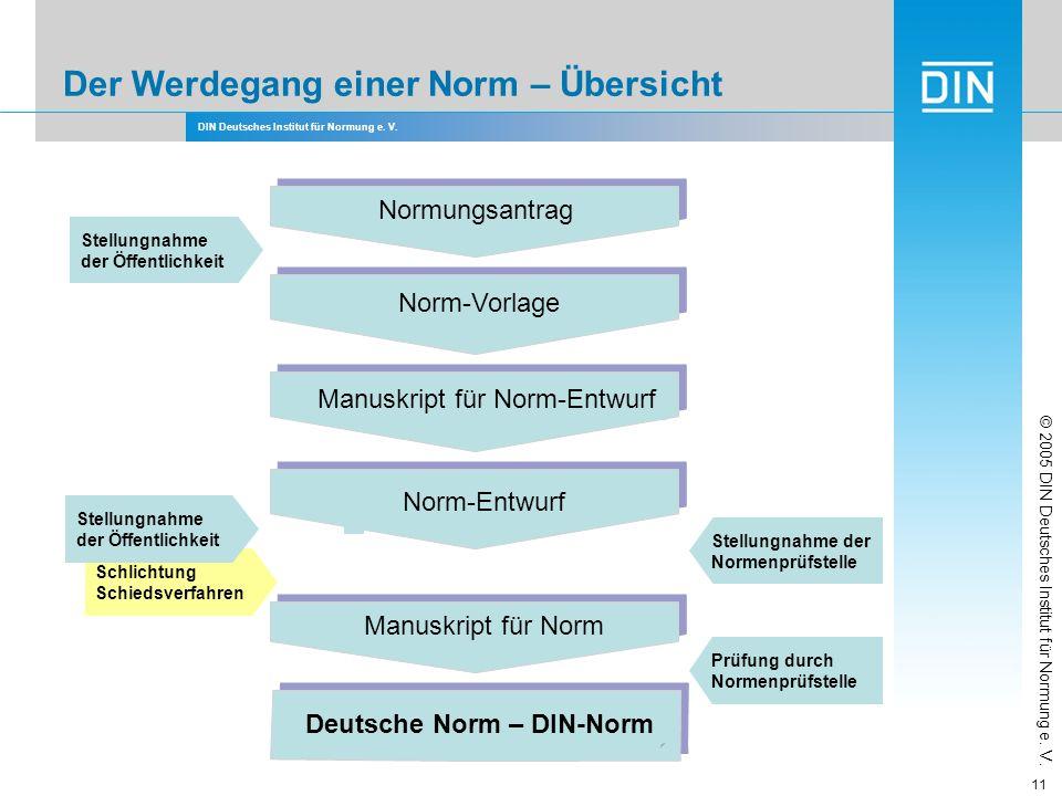 DIN Deutsches Institut für Normung e. V. 11 Prüfung durch Normenprüfstelle Prüfung durch Normenprüfstelle Stellungnahme der Öffentlichkeit Stellungnah