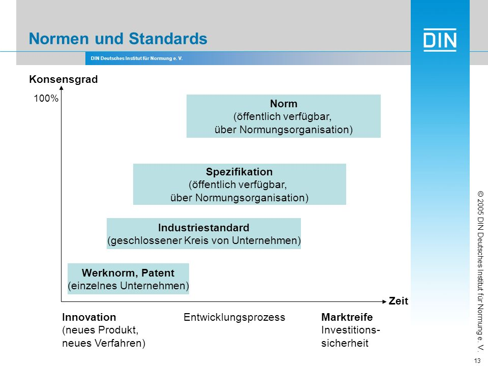 DIN Deutsches Institut für Normung e. V. 13 Normen und Standards Zeit Konsensgrad Innovation (neues Produkt, neues Verfahren) EntwicklungsprozessMarkt