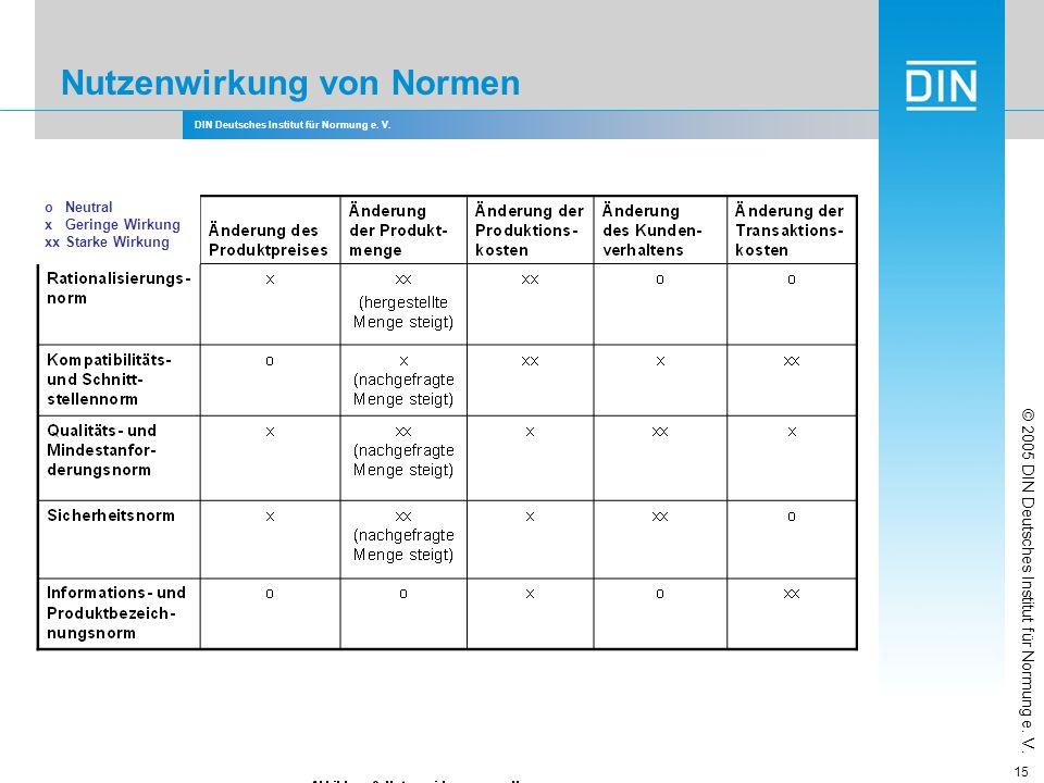 DIN Deutsches Institut für Normung e. V. 15 Nutzenwirkung von Normen o Neutral x Geringe Wirkung xx Starke Wirkung © 2005 DIN Deutsches Institut für N