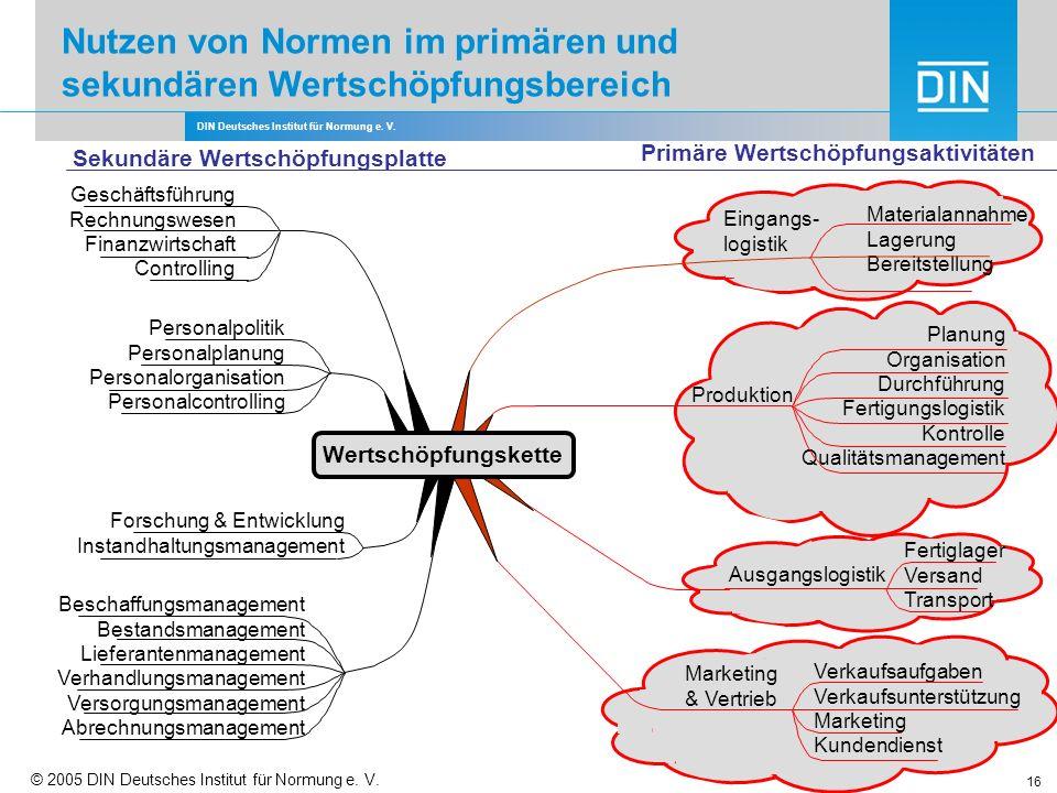 DIN Deutsches Institut für Normung e. V. 16 Nutzen von Normen im primären und sekundären Wertschöpfungsbereich Geschäftsführung Rechnungswesen Finanzw