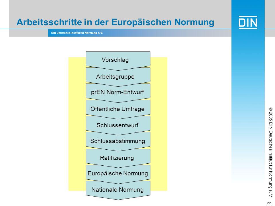 DIN Deutsches Institut für Normung e. V. 22 Arbeitsschritte in der Europäischen Normung Schlussabstimmung Öffentliche Umfrage Schlussentwurf Ratifizie