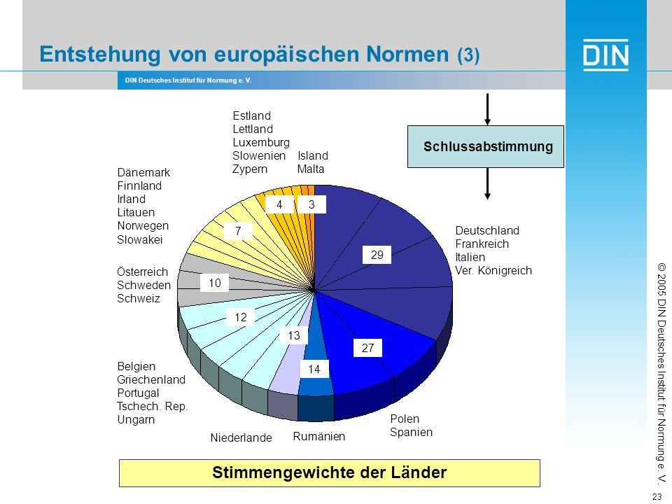 DIN Deutsches Institut für Normung e. V. 23 Entstehung von europäischen Normen (3) Schlussabstimmung Stimmengewichte der Länder © 2005 DIN Deutsches I
