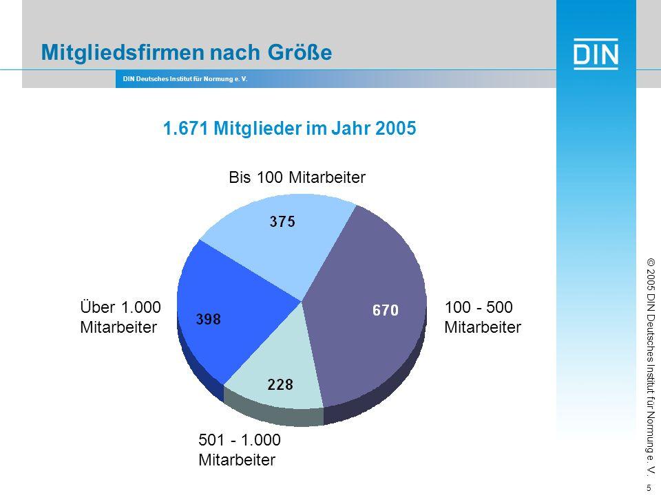 DIN Deutsches Institut für Normung e. V. 5 Mitgliedsfirmen nach Größe © 2005 DIN Deutsches Institut für Normung e. V. 1.671 Mitglieder im Jahr 2005 Bi