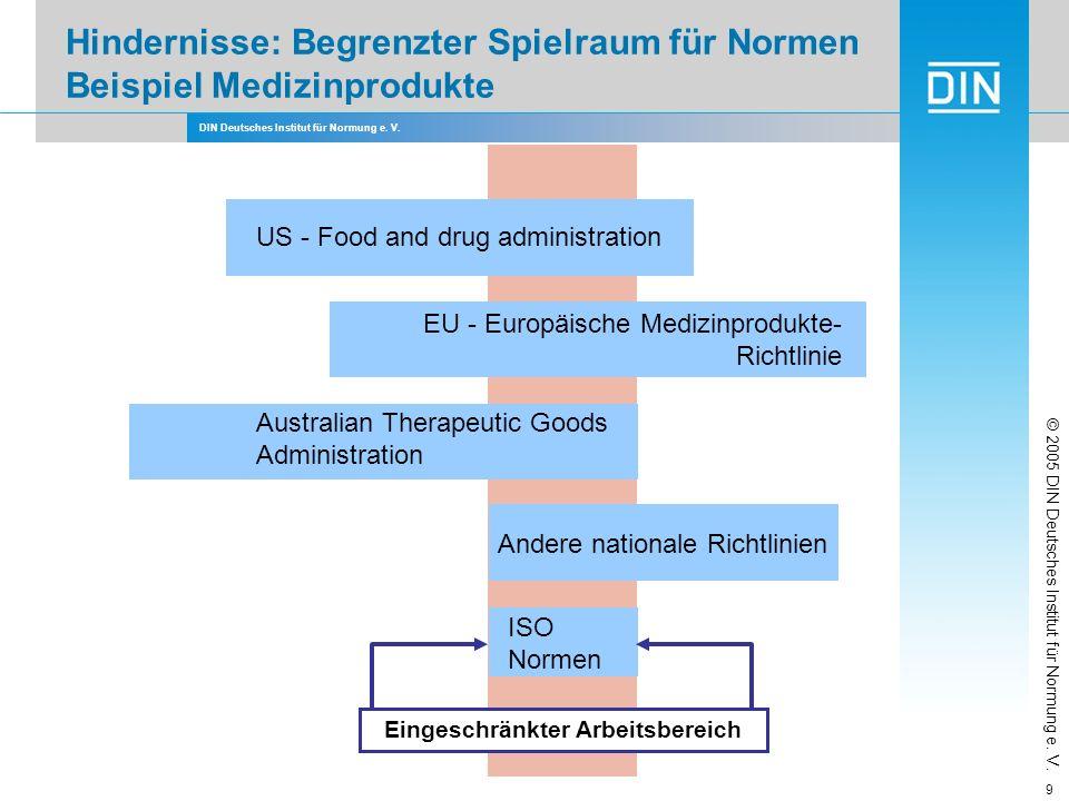 DIN Deutsches Institut für Normung e. V. 9 Hindernisse: Begrenzter Spielraum für Normen Beispiel Medizinprodukte Eingeschränkter Arbeitsbereich US - F