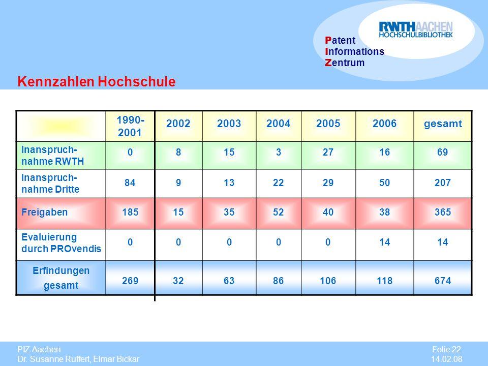 PIZ Aachen Dr. Susanne Ruffert, Elmar Bickar Folie 22 14.02.08 P atent I nformations Z entrum 1990- 2001 20022003200420052006gesamt Inanspruch- nahme