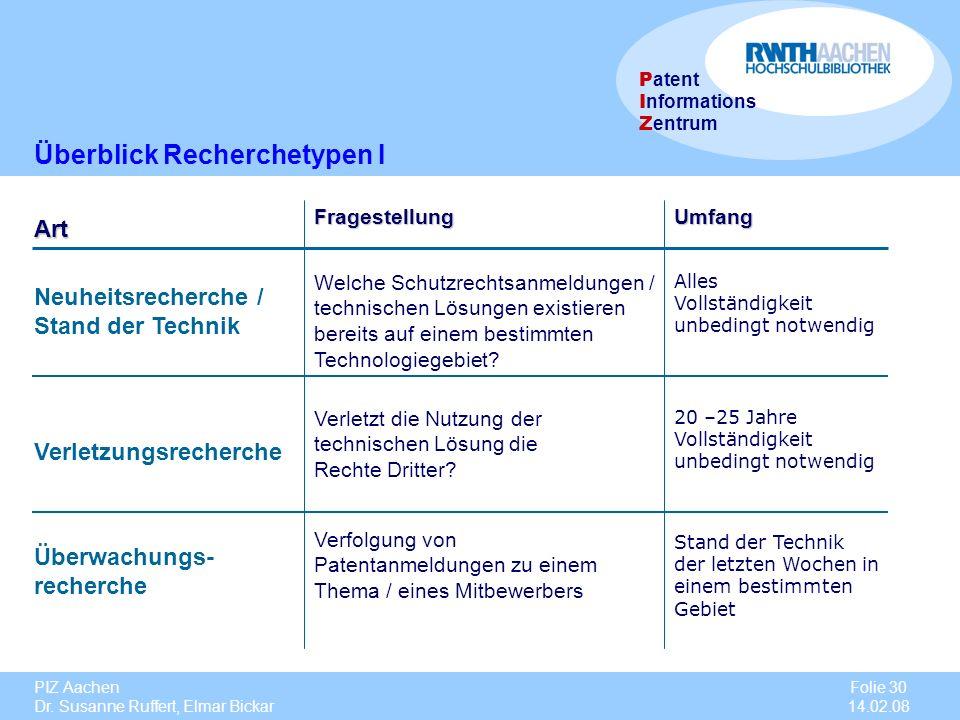 PIZ Aachen Dr. Susanne Ruffert, Elmar Bickar Folie 30 14.02.08 P atent I nformations Z entrum Neuheitsrecherche / Stand der Technik Fragestellung Verl