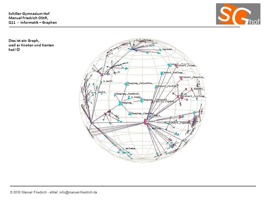 Schiller-Gymnasium Hof Manuel Friedrich OStR, Q11 - Informatik – Graphen Dies ist ein Graph, weil er Knoten und Kanten hat! © 2010 Manuel Friedrich -