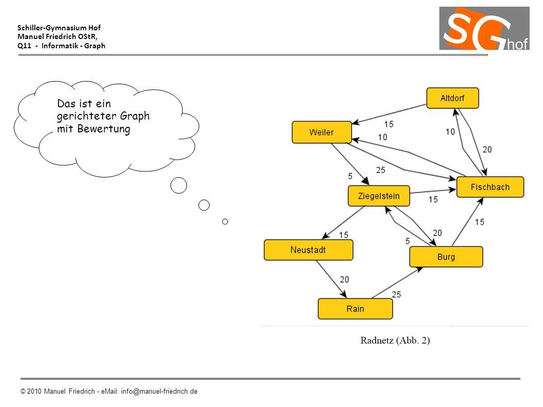Schiller-Gymnasium Hof Manuel Friedrich OStR, Q11 - Informatik - Graph © 2010 Manuel Friedrich - eMail: info@manuel-friedrich.de Das ist ein gerichtet