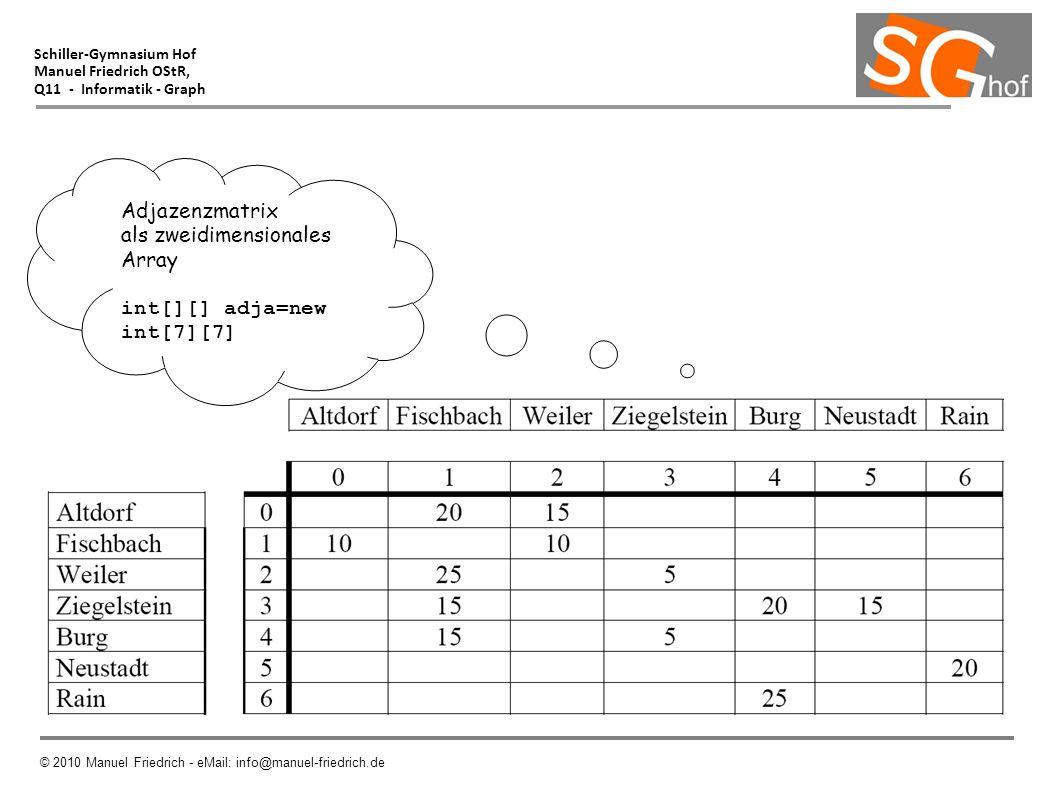 Schiller-Gymnasium Hof Manuel Friedrich OStR, Q11 - Informatik - Graph © 2010 Manuel Friedrich - eMail: info@manuel-friedrich.de Adjazenzmatrix als zw