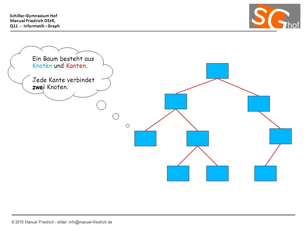 Schiller-Gymnasium Hof Manuel Friedrich OStR, Q11 - Informatik - Graph © 2010 Manuel Friedrich - eMail: info@manuel-friedrich.de Ein Baum besteht aus