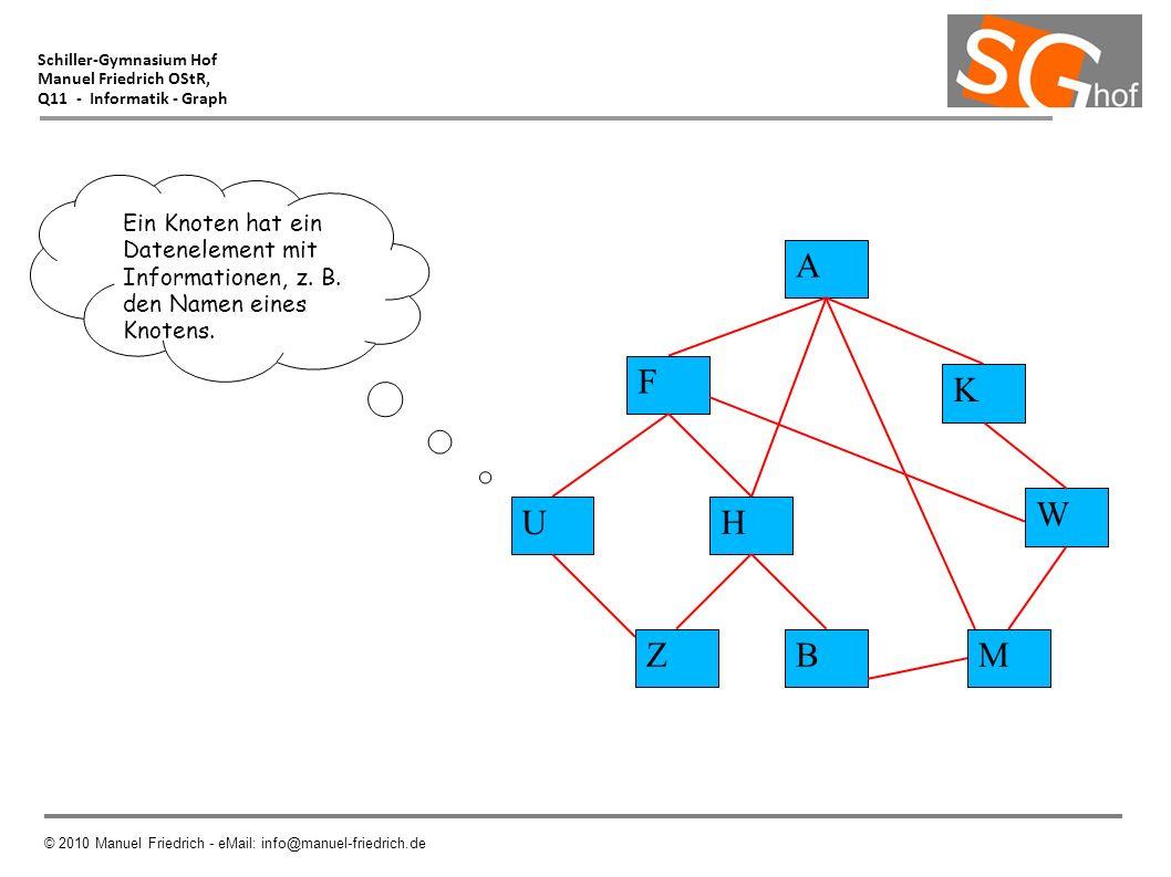 Schiller-Gymnasium Hof Manuel Friedrich OStR, Q11 - Informatik - Graph © 2010 Manuel Friedrich - eMail: info@manuel-friedrich.de Ein Knoten hat ein Da