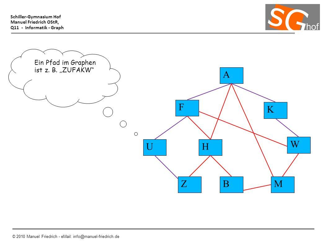 Schiller-Gymnasium Hof Manuel Friedrich OStR, Q11 - Informatik - Graph © 2010 Manuel Friedrich - eMail: info@manuel-friedrich.de Ein Pfad im Graphen i