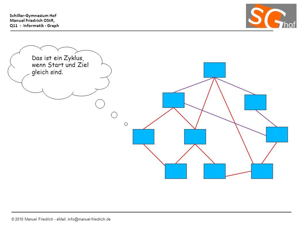 Schiller-Gymnasium Hof Manuel Friedrich OStR, Q11 - Informatik - Graph © 2010 Manuel Friedrich - eMail: info@manuel-friedrich.de Das ist ein Zyklus, w