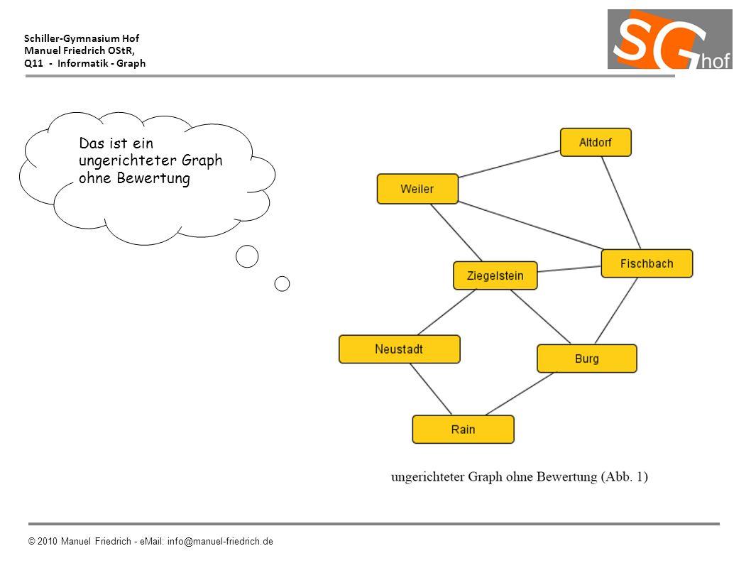 Schiller-Gymnasium Hof Manuel Friedrich OStR, Q11 - Informatik - Graph © 2010 Manuel Friedrich - eMail: info@manuel-friedrich.de Das ist ein ungericht