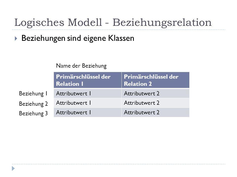 Logisches Modell - Beziehungsrelation Beziehungen sind eigene Klassen Primärschlüssel der Relation 1 Primärschlüssel der Relation 2 Attributwert 1Attr
