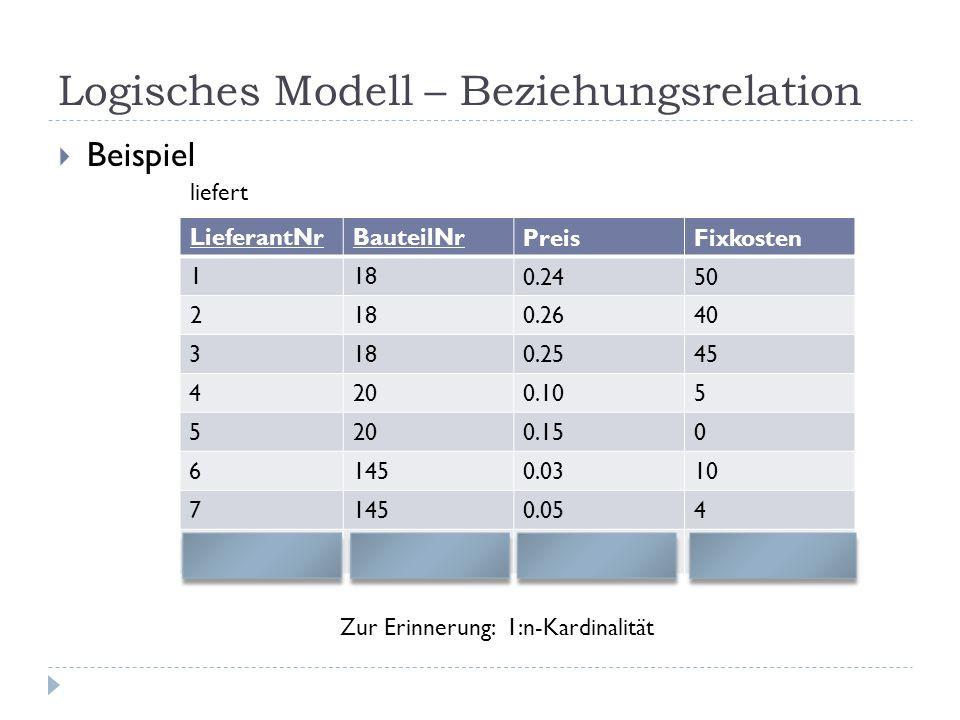 Logisches Modell – Beziehungsrelation Beispiel LieferantNrBauteilNr PreisFixkosten 118 0.2450 218 0.2640 3180.2545 4200.105 5200.150 61450.0310 71450.
