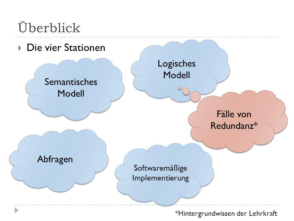 Überblick Semantisches Modell Die vier Stationen Logisches Modell Softwaremäßige Implementierung Abfragen Fälle von Redundanz* *Hintergrundwissen der
