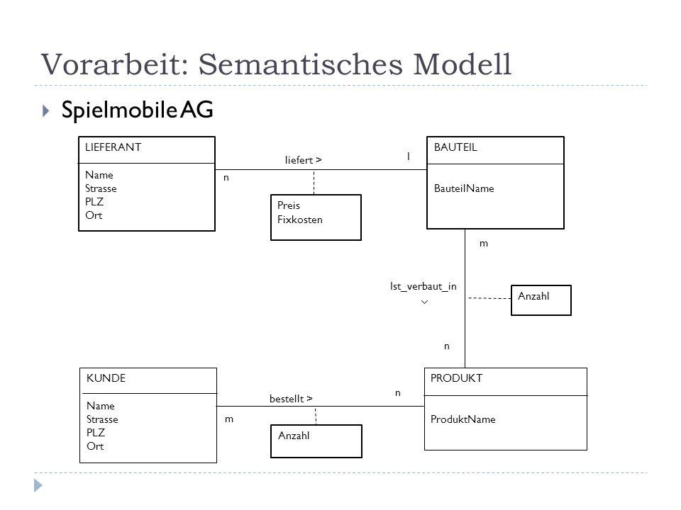 Vorarbeit: Semantisches Modell Spielmobile AG LIEFERANT Name Strasse PLZ Ort BAUTEIL BauteilName PRODUKT ProduktName Ist_verbaut_in n m Preis Fixkoste