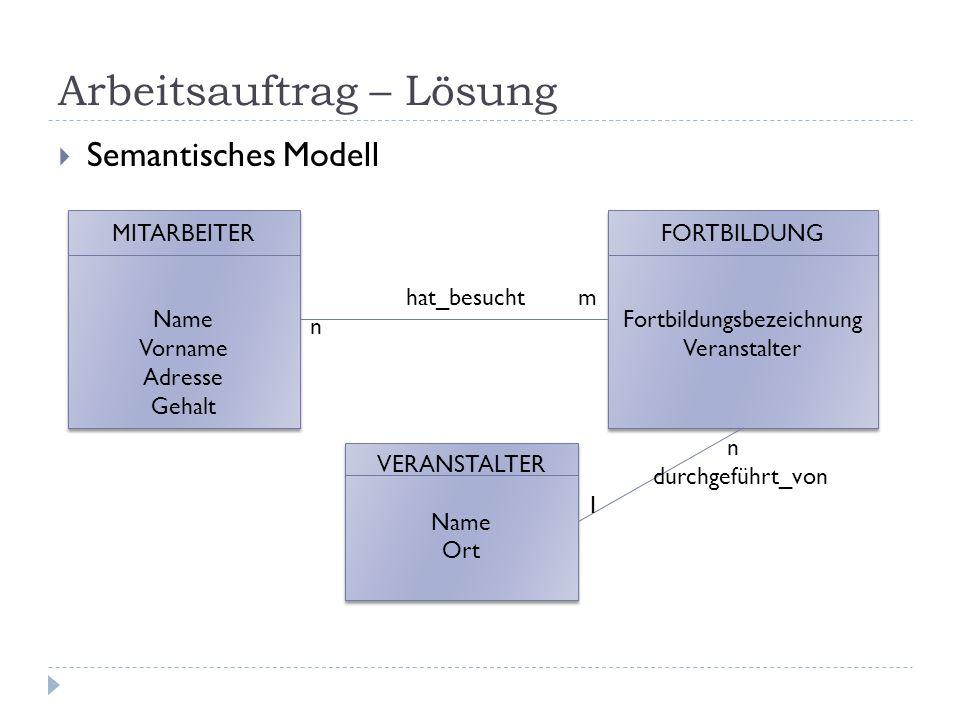 Arbeitsauftrag – Lösung Semantisches Modell MITARBEITER Name Vorname Adresse Gehalt MITARBEITER Name Vorname Adresse Gehalt FORTBILDUNG Fortbildungsbe