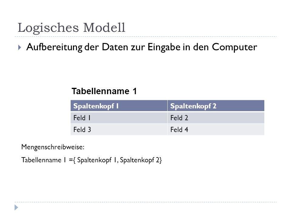 Logisches Modell Aufbereitung der Daten zur Eingabe in den Computer Tabellenname 1 Mengenschreibweise: Tabellenname 1 ={ Spaltenkopf 1, Spaltenkopf 2}