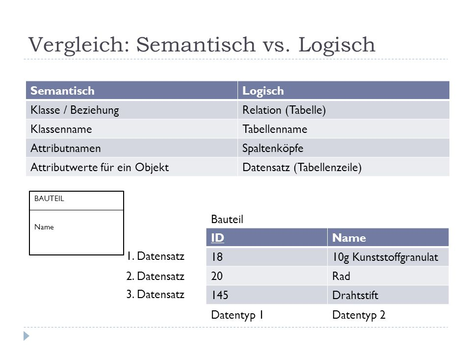 Vergleich: Semantisch vs. Logisch SemantischLogisch Klasse / BeziehungRelation (Tabelle) KlassennameTabellenname AttributnamenSpaltenköpfe Attributwer