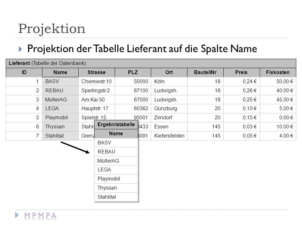 Projektion Projektion der Tabelle Lieferant auf die Spalte Name Lieferant (Tabelle der Datenbank) IDNameStrassePLZOrtBauteilNrPreisFixkosten 1BASVChem