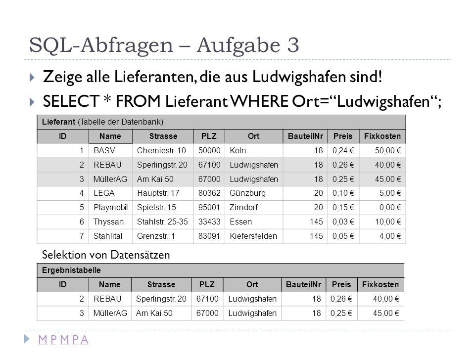 SQL-Abfragen – Aufgabe 3 Zeige alle Lieferanten, die aus Ludwigshafen sind! SELECT * FROM Lieferant WHERE Ort=Ludwigshafen; Lieferant (Tabelle der Dat
