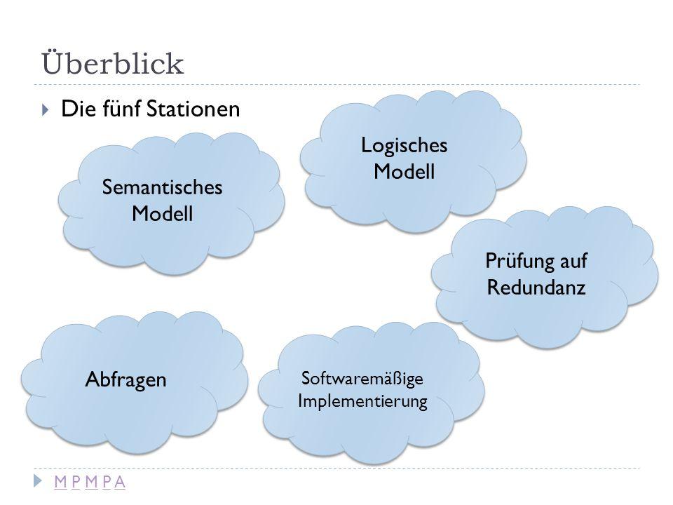 Überblick Semantisches Modell Die fünf Stationen Logisches Modell Softwaremäßige Implementierung Abfragen Prüfung auf Redundanz M P M P AM P M P A