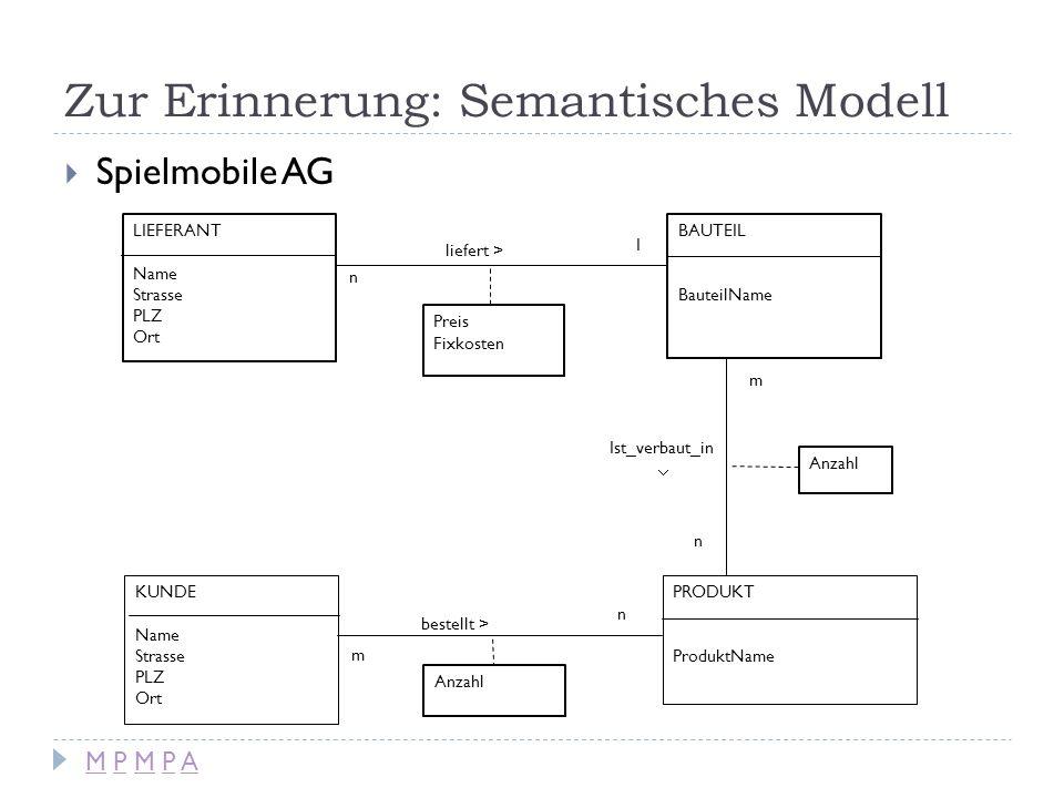 Zur Erinnerung: Semantisches Modell Spielmobile AG LIEFERANT Name Strasse PLZ Ort BAUTEIL BauteilName PRODUKT ProduktName Ist_verbaut_in n m Preis Fix