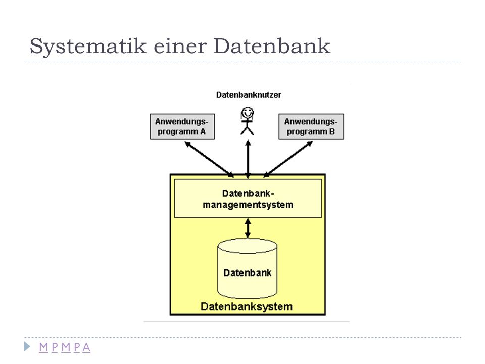 Gebräuchliche Datenbankmanagementsysteme (DBMS) MySQL (Open Source) Access (Microsoft) Oracle dBase M P M P AM P M P A