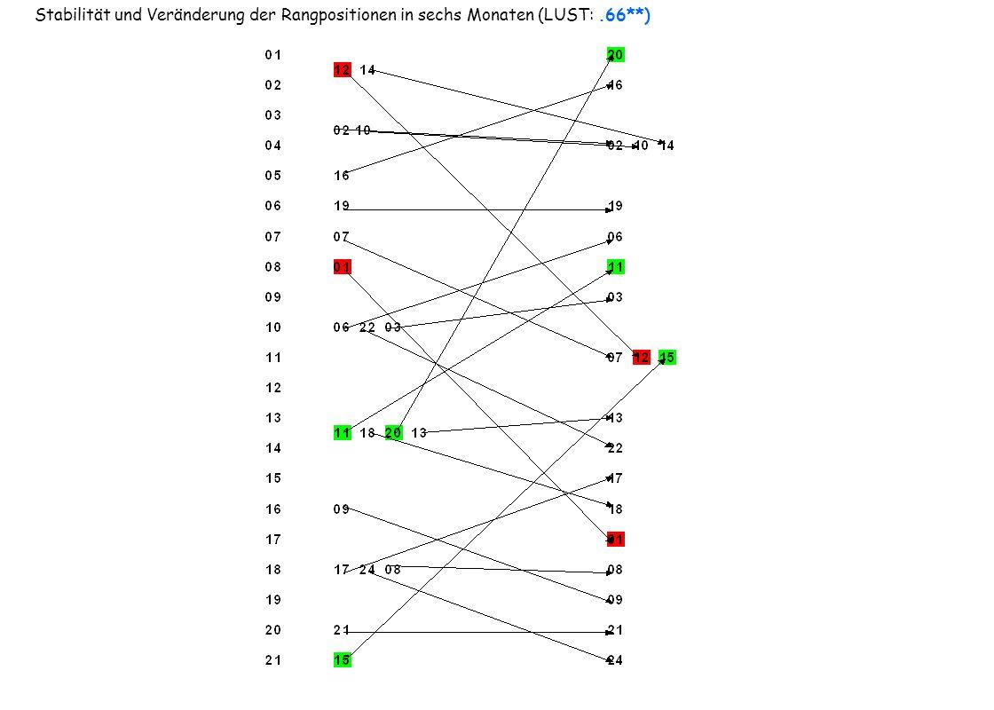 Alternative Erklärungsmöglichkeiten der Rangverschiebungen 1.Die Kompetenzen haben unterschiedlich zugenommen.