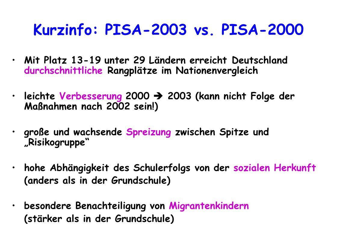 Kurzinfo: PISA-2003 vs. PISA-2000 Mit Platz 13-19 unter 29 Ländern erreicht Deutschland durchschnittliche Rangplätze im Nationenvergleich leichte Verb