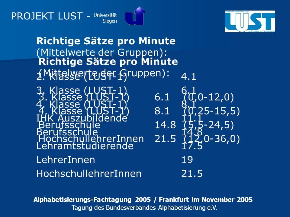 PROJEKT LUST - Universität Siegen Richtige Sätze pro Minute (Mittelwerte der Gruppen): 2. Klasse (LUST-1)4.1 3. Klasse (LUST-1)6.1 4. Klasse (LUST-1)