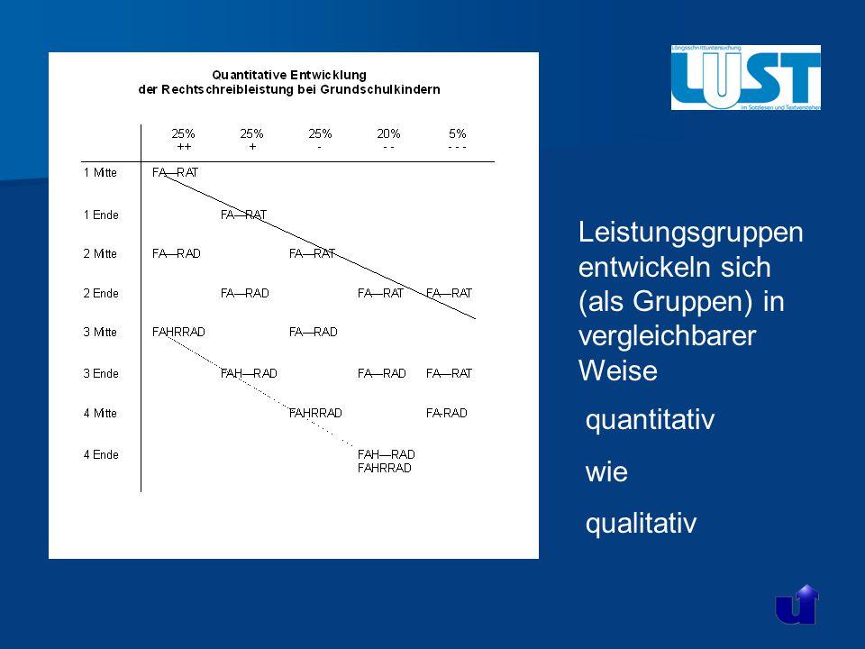 Leistungsgruppen entwickeln sich (als Gruppen) in vergleichbarer Weise Peter May (1995) quantitativ wie qualitativ