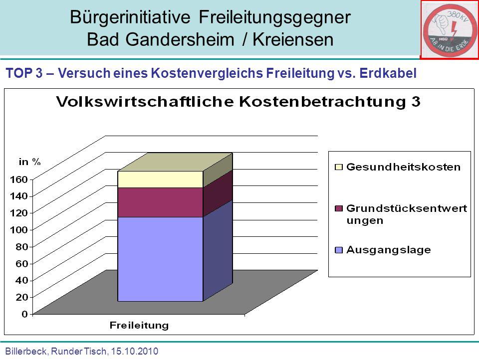 Billerbeck, Runder Tisch, 15.10.2010 Bürgerinitiative Freileitungsgegner Bad Gandersheim / Kreiensen TOP 3 – Versuch eines Kostenvergleichs Freileitun