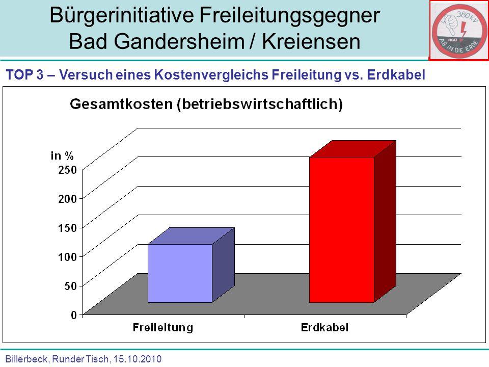 Billerbeck, Runder Tisch, 15.10.2010 Bürgerinitiative Freileitungsgegner Bad Gandersheim / Kreiensen Aktuelle Schlagzeile: 3.500 km neue Leitungsnetze in Deutschland bis 2050 - Quelle: DeNA II Studie Was bedeutet das für uns .